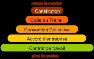 hierarchie_normes